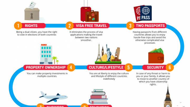 Guest Post: The Dual Citizenship Guidelines and the difference with a Second Passport